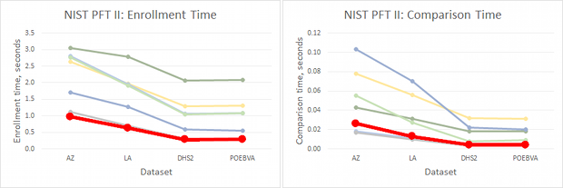 Neurotechnology algorithm performance in NIST PFT II Evaluation (red line)