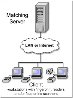 Matching Server Chart