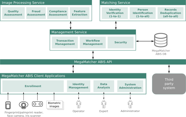 MegaMatcher ABIS scalable components architecture for high