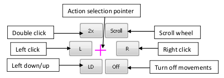 NPointer action selection menu